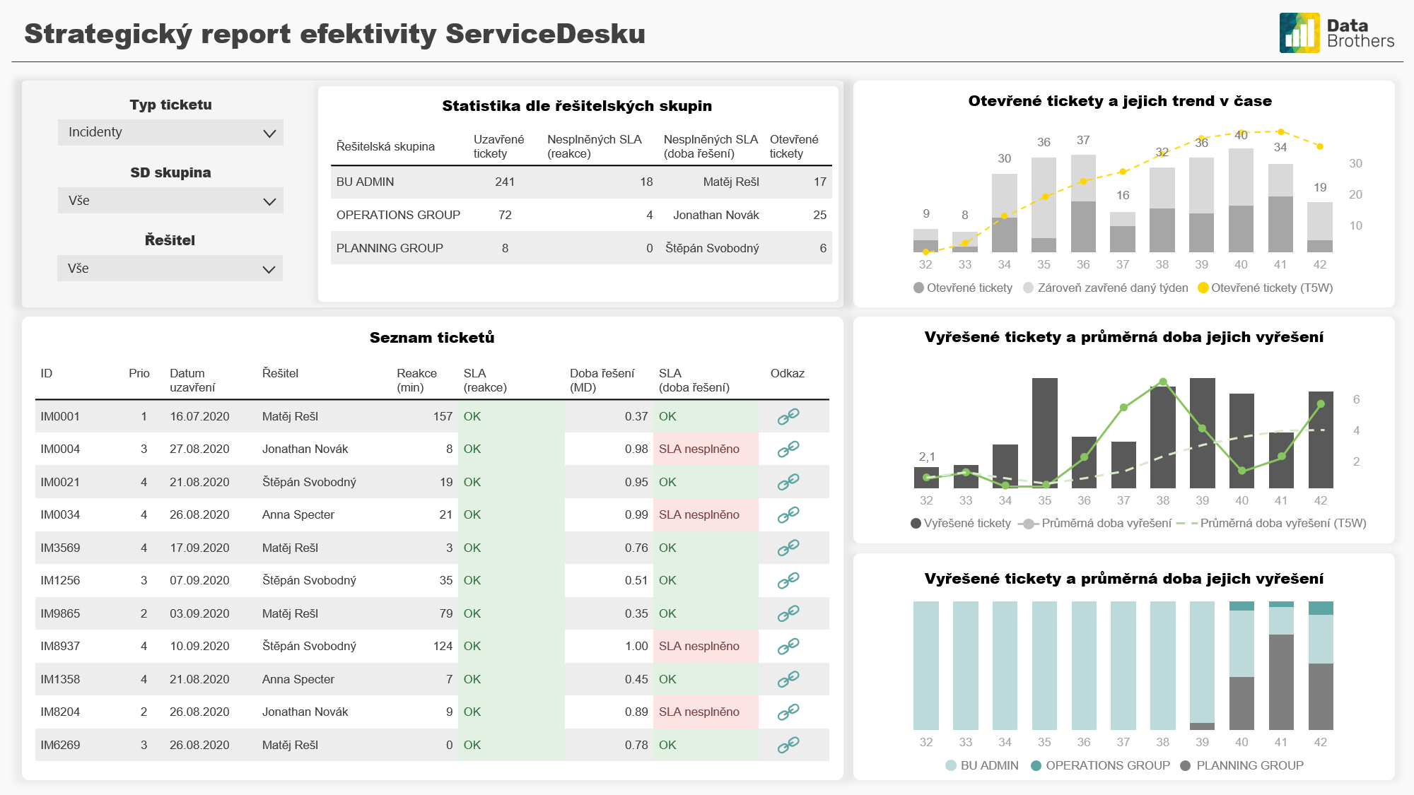 IT - Service Desk performance